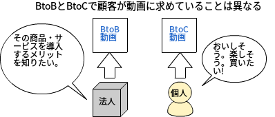 BTOBとBTOCに求められる動画は異なる