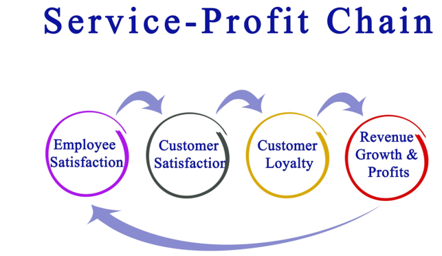 従業員が満足することで企業収益が向上する「サービス・プロフィット・チェーン」の考え方